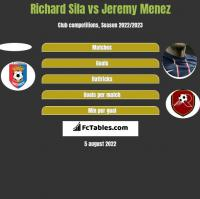 Richard Sila vs Jeremy Menez h2h player stats