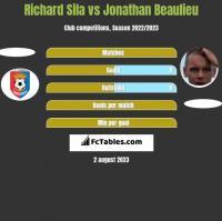 Richard Sila vs Jonathan Beaulieu h2h player stats