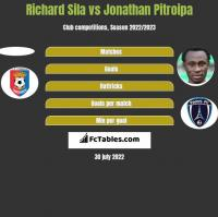 Richard Sila vs Jonathan Pitroipa h2h player stats