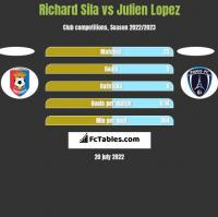 Richard Sila vs Julien Lopez h2h player stats