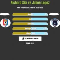 Richard Sila vs Julien Lopez h2h player stats
