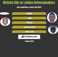 Richard Sila vs Lalaina Nomenjanahary h2h player stats