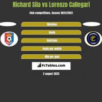 Richard Sila vs Lorenzo Callegari h2h player stats