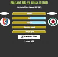 Richard Sila vs Aniss El Hriti h2h player stats