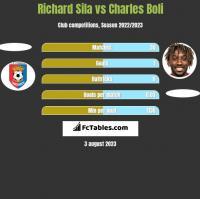 Richard Sila vs Charles Boli h2h player stats