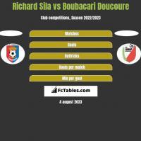 Richard Sila vs Boubacari Doucoure h2h player stats