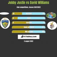 Jobby Justin vs David Williams h2h player stats