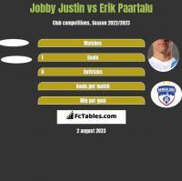 Jobby Justin vs Erik Paartalu h2h player stats
