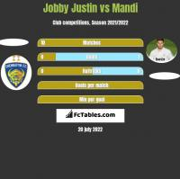 Jobby Justin vs Mandi h2h player stats