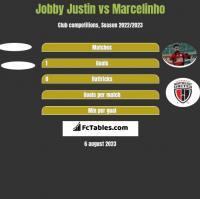 Jobby Justin vs Marcelinho h2h player stats