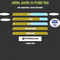 Jobby Justin vs Prabir Das h2h player stats