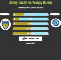Jobby Justin vs Pronay Halder h2h player stats