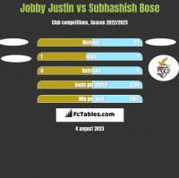 Jobby Justin vs Subhashish Bose h2h player stats