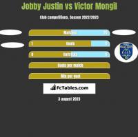 Jobby Justin vs Victor Mongil h2h player stats