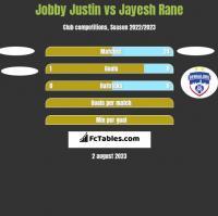 Jobby Justin vs Jayesh Rane h2h player stats