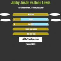 Jobby Justin vs Kean Lewis h2h player stats