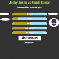 Jobby Justin vs Nanda Kumar h2h player stats