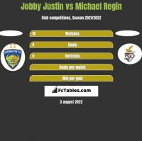 Jobby Justin vs Michael Regin h2h player stats