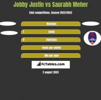 Jobby Justin vs Saurabh Meher h2h player stats