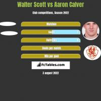 Walter Scott vs Aaron Calver h2h player stats