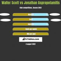 Walter Scott vs Jonathan Aspropotamitis h2h player stats