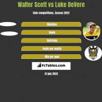 Walter Scott vs Luke DeVere h2h player stats