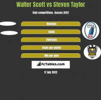 Walter Scott vs Steven Taylor h2h player stats