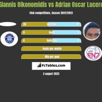 Giannis Oikonomidis vs Adrian Oscar Lucero h2h player stats