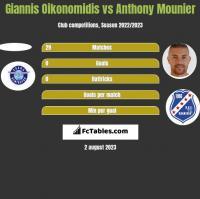 Giannis Oikonomidis vs Anthony Mounier h2h player stats