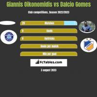 Giannis Oikonomidis vs Dalcio Gomes h2h player stats