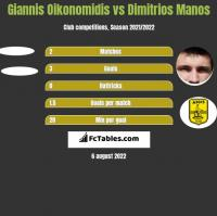 Giannis Oikonomidis vs Dimitrios Manos h2h player stats