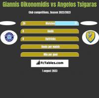 Giannis Oikonomidis vs Angelos Tsigaras h2h player stats
