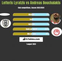 Lefteris Lyratzis vs Andreas Bouchalakis h2h player stats