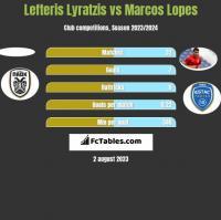 Lefteris Lyratzis vs Marcos Lopes h2h player stats