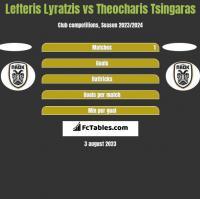 Lefteris Lyratzis vs Theocharis Tsingaras h2h player stats