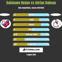 Daishawn Redan vs Adrian Dalmau h2h player stats