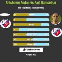 Daishawn Redan vs Bart Ramselaar h2h player stats