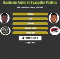 Daishawn Redan vs Evangelos Pavlidis h2h player stats