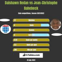 Daishawn Redan vs Jean-Christophe Bahebeck h2h player stats