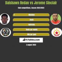 Daishawn Redan vs Jerome Sinclair h2h player stats