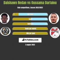 Daishawn Redan vs Oussama Darfalou h2h player stats