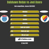 Daishawn Redan vs Joel Asoro h2h player stats