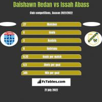 Daishawn Redan vs Issah Abass h2h player stats