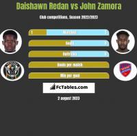 Daishawn Redan vs John Zamora h2h player stats