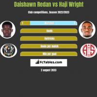 Daishawn Redan vs Haji Wright h2h player stats