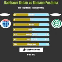 Daishawn Redan vs Romano Postema h2h player stats