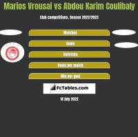 Marios Vrousai vs Abdou Karim Coulibaly h2h player stats