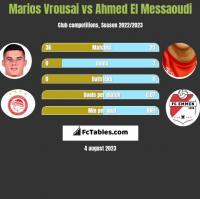 Marios Vrousai vs Ahmed El Messaoudi h2h player stats