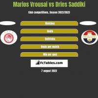 Marios Vrousai vs Dries Saddiki h2h player stats