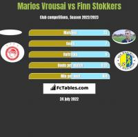 Marios Vrousai vs Finn Stokkers h2h player stats